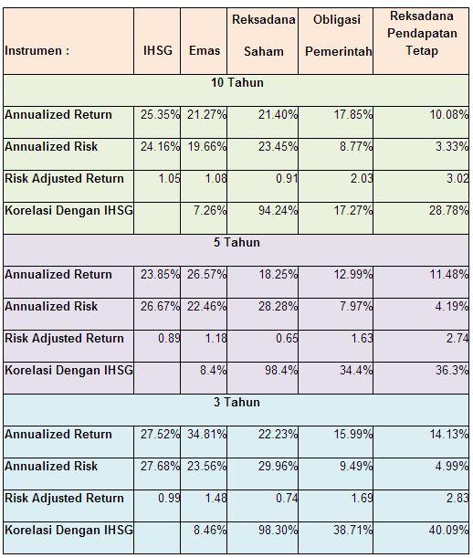 emas vs pasar modal